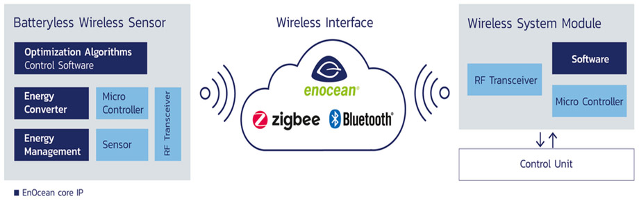 EnOcean Architecture: Wireless Sensor Solutions powered by