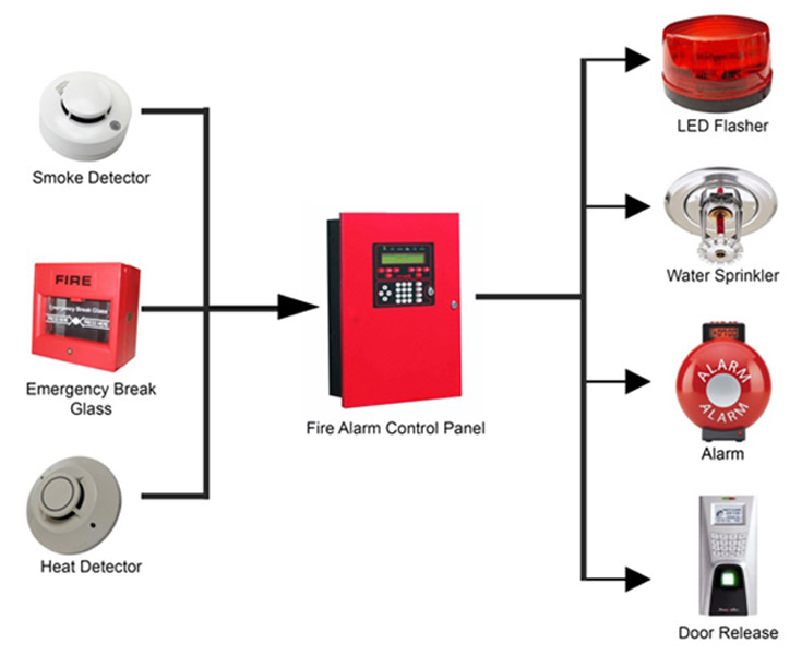 Public Address & Alarm Systems